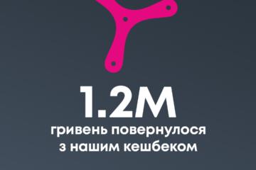 Sportbank начислил более 1 200 000 грн кешбэка клиентам