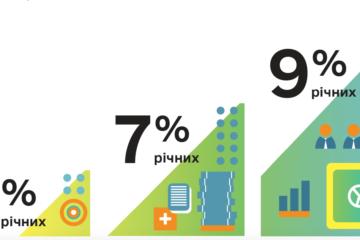 «5-7-9%»: банки одолжили бизнесу более 33 млрд гривен
